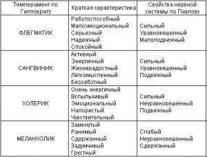 гиппократ-павлов