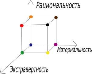 3d-типология